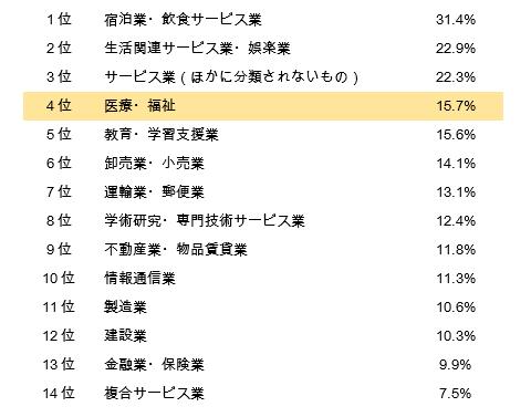 %e7%94%a3%e6%a5%ad%e5%88%a5%e9%9b%a2%e8%81%b7%e3%83%87%e3%83%bc%e3%82%bf%ef%bc%88%e8%a1%a8%e7%94%bb%e5%83%8f%ef%bc%89
