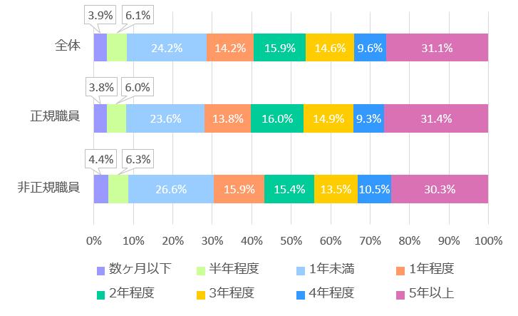 %e7%9b%b4%e5%89%8d%e3%81%ae%e4%bb%95%e4%ba%8b%e3%81%ae%e7%b6%99%e7%b6%9a%e5%b9%b4%e6%95%b0