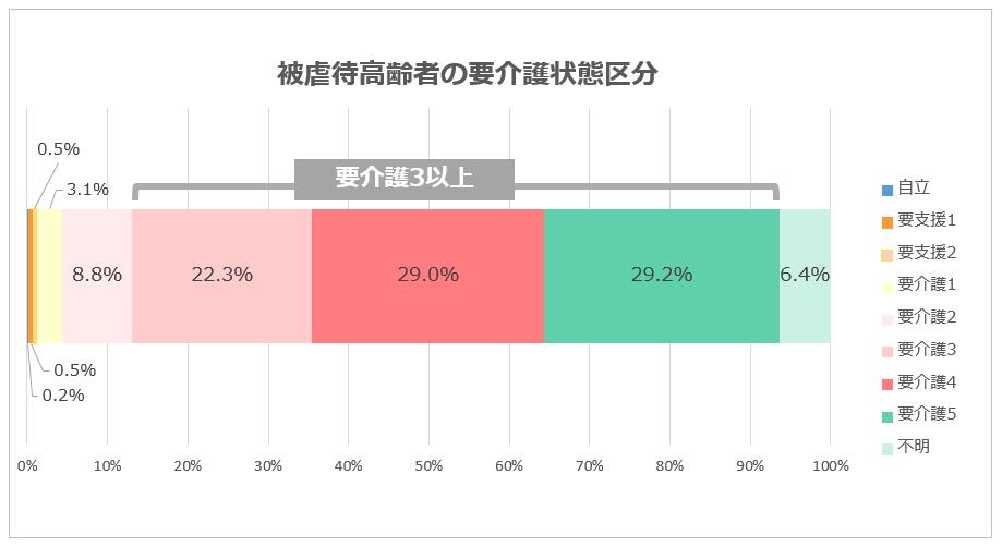 %e8%a6%81%e4%bb%8b%e8%ad%b7%e7%8a%b6%e6%85%8b%e5%8c%ba%e5%88%86