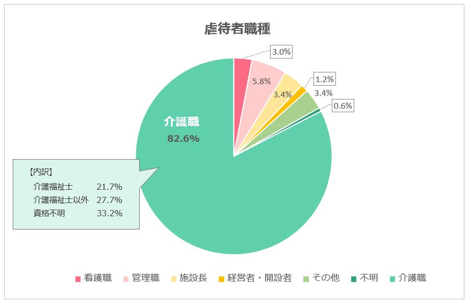 %e8%99%90%e5%be%85%e8%80%85%e8%81%b7%e7%a8%ae